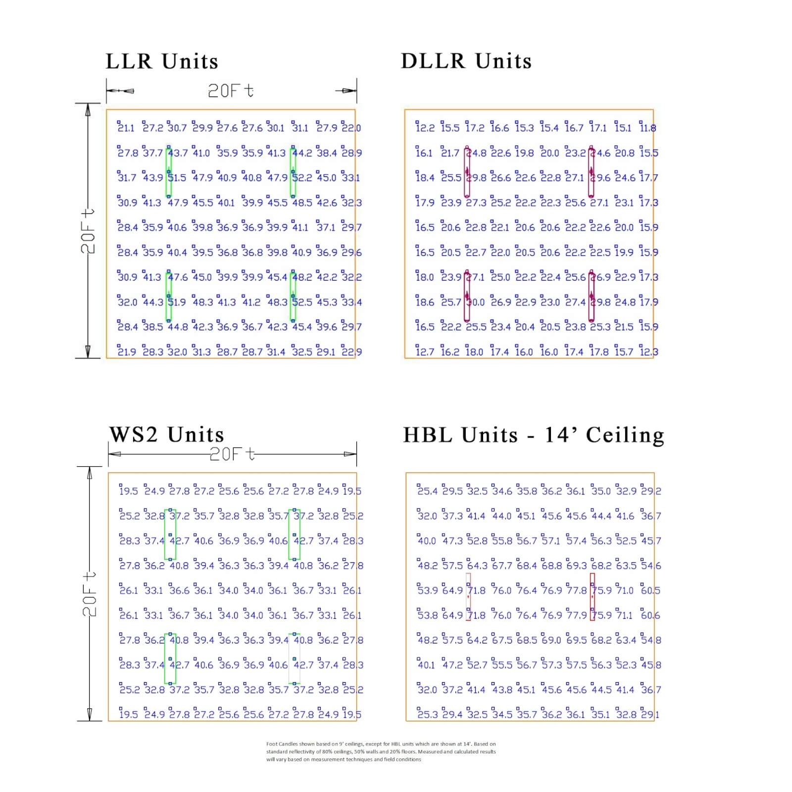 LED Lighting Comparisons